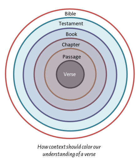 How context should color our understanding of a verse